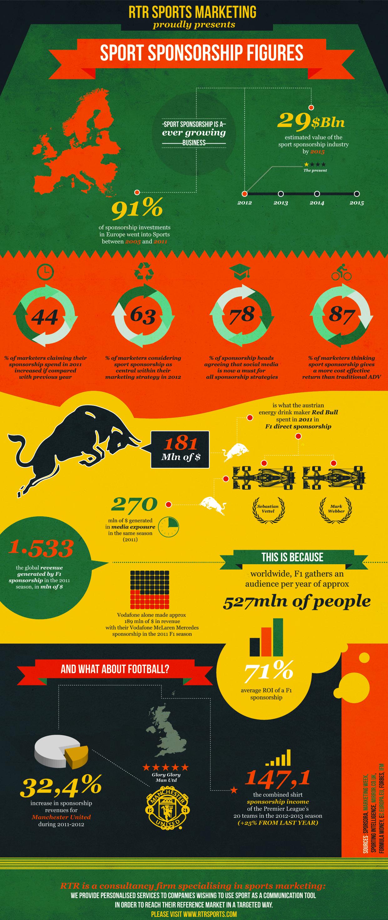 infografica-marketing-sport