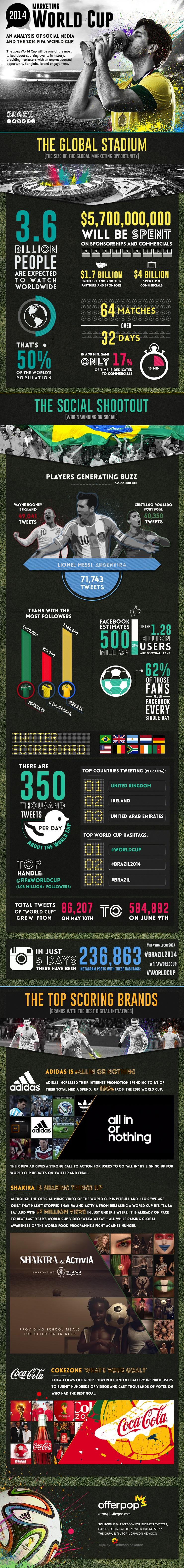 social media fifa 2014