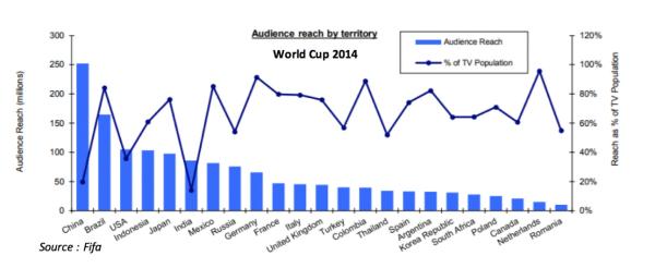 world cup reach
